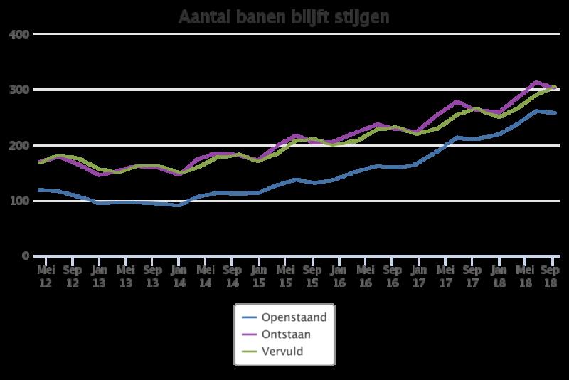 Uitzendmarkt - aantal banen blijft stijgen