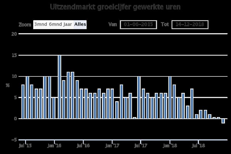 Uitzendmarkt groeicijfer gewerkte uren