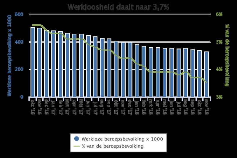 Uitzendmarkt - werkloosheid daalt