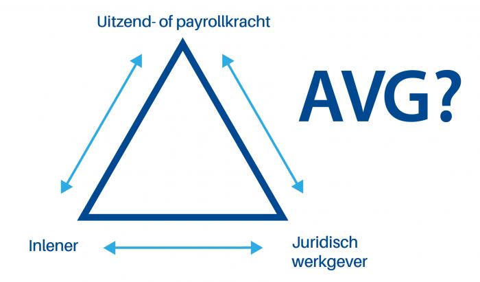 AVG driehoek