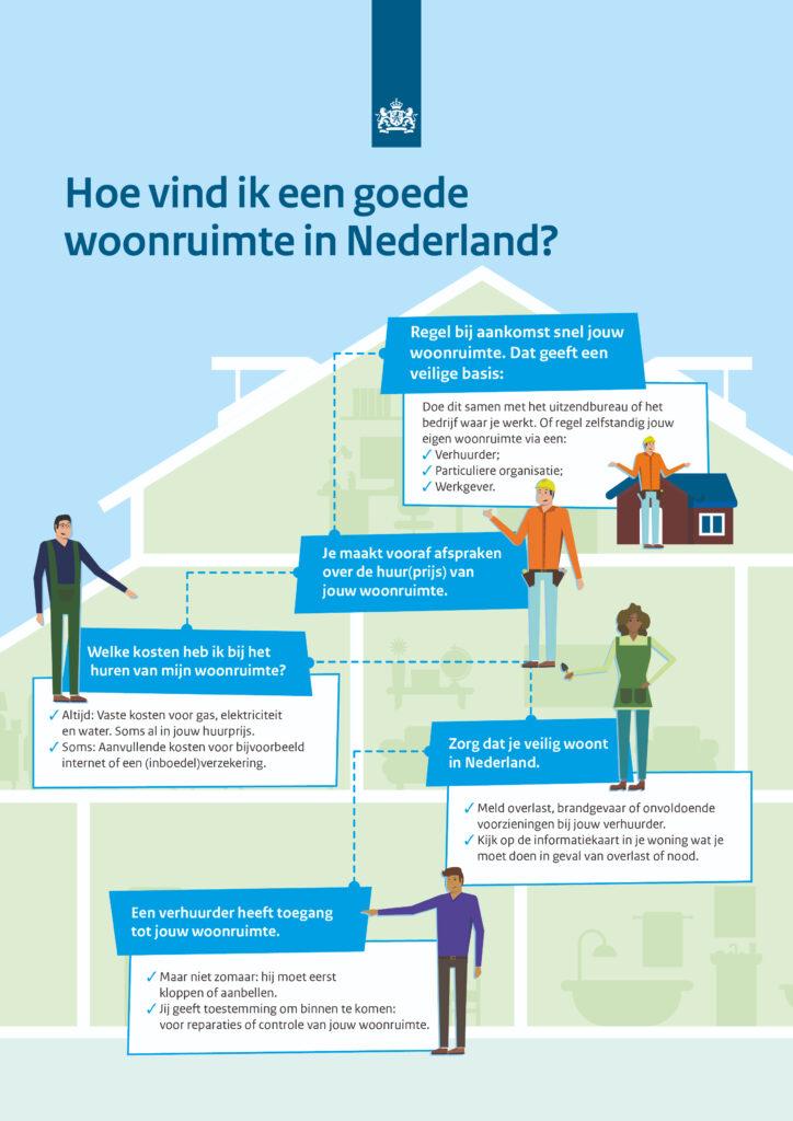Hoe vind ik een goede woonruimte in Nederland?