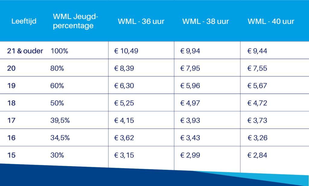 Tabel wettelijk minimumloon per 1 juli 2019