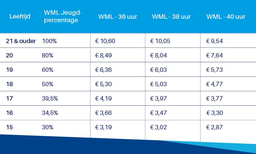 WML - wettelijk minimumloon